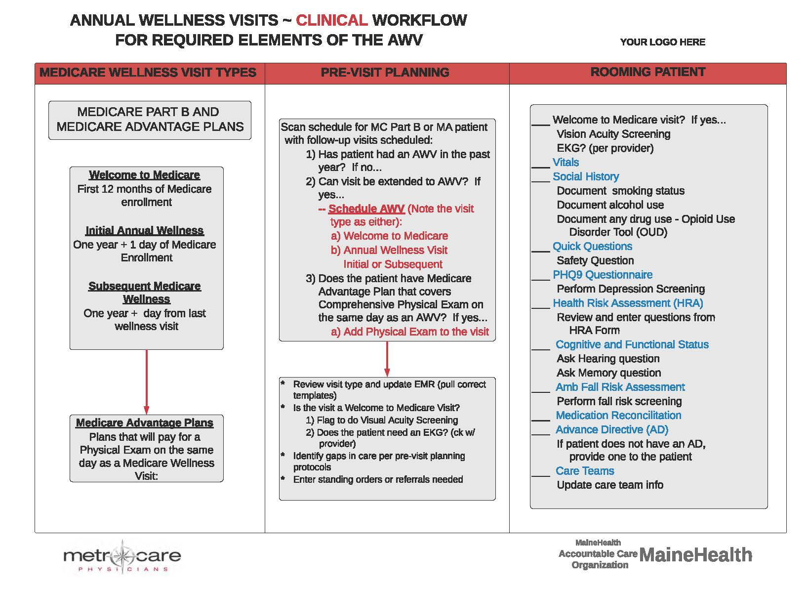 29. AWV Clinical Workflow Chart